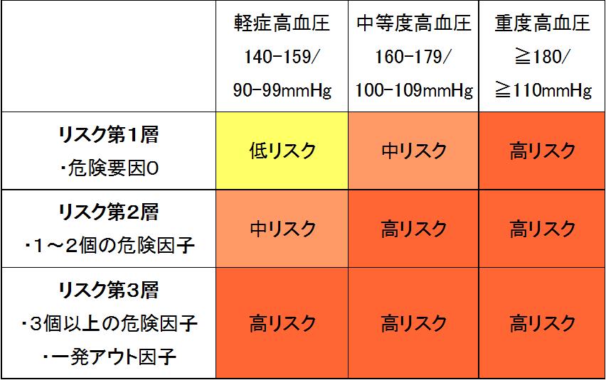 高血圧のリスク分類を一覧にしました。