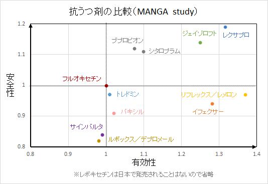 抗うつ剤の効果と忍容性の比較で有名なMANGA studyの結果です。