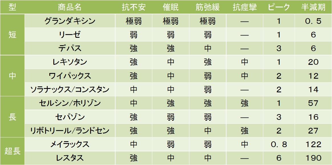 抗不安薬の効果を比較して、表に一覧にしました。