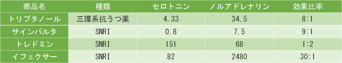 SNRIのKi値を比較し、効果と副作用の特徴の違いを理解しましょう。