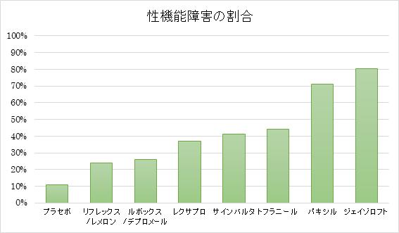 性機能障害の割合を抗うつ剤で比較してグラフにしました。