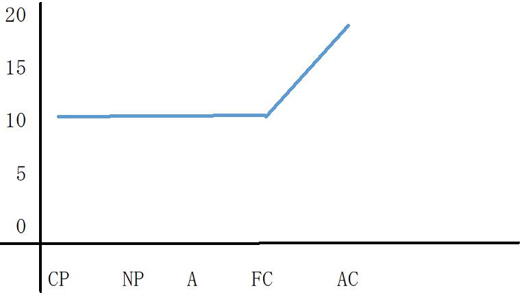 AC優位型のグラフ
