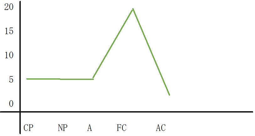 FC優位型のグラフ