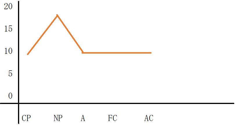 NP優位型のグラフ