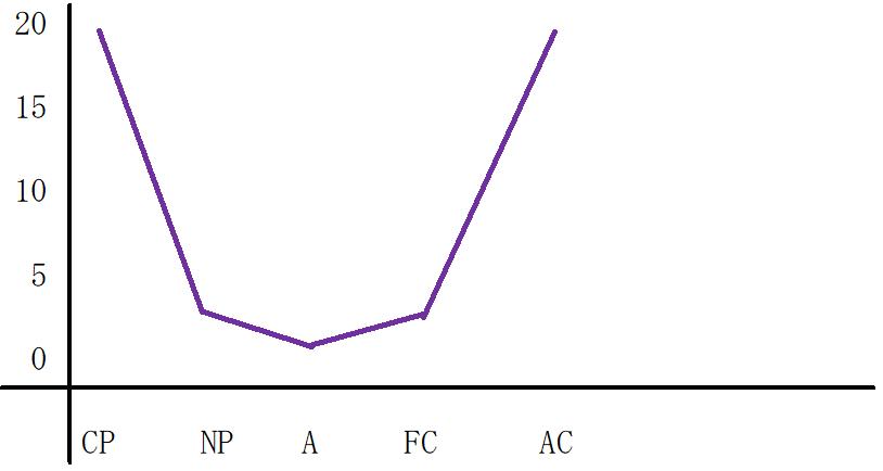 U型グラフ