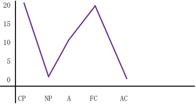 逆N型のグラフ
