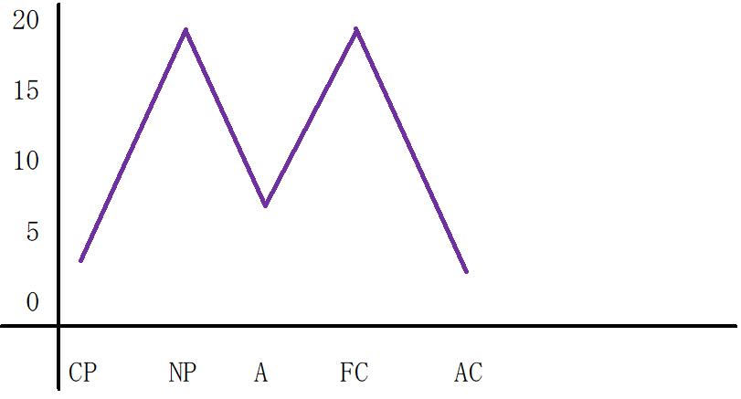 M型のグラフ
