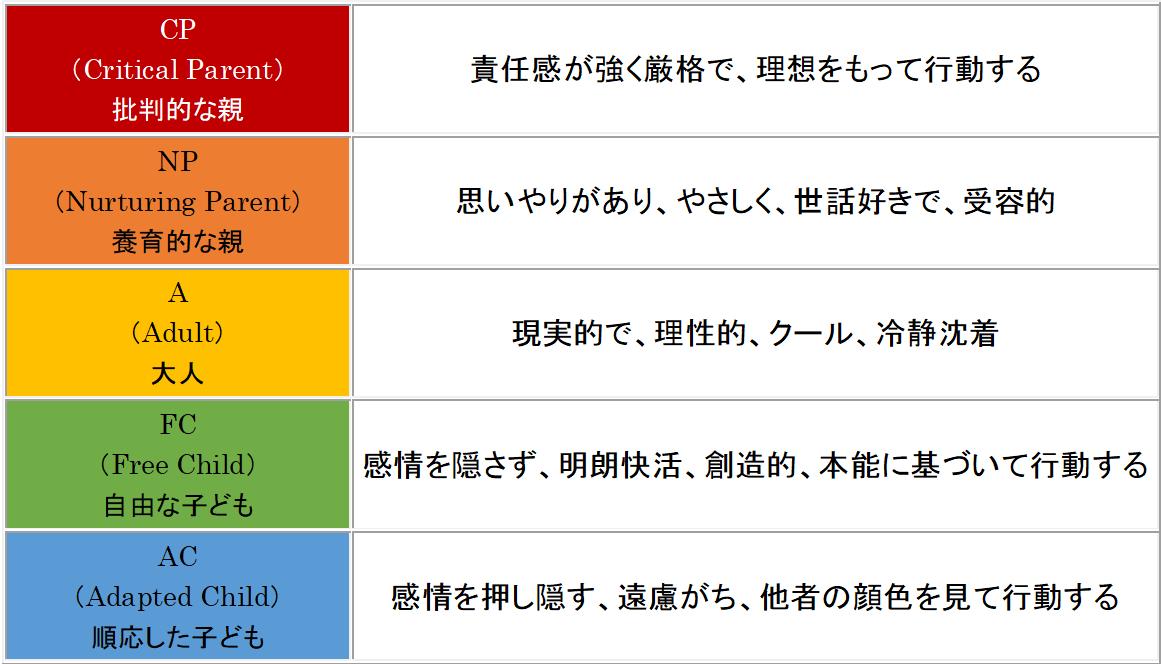 TEGの交流分析に基づいた5つの自我状態について