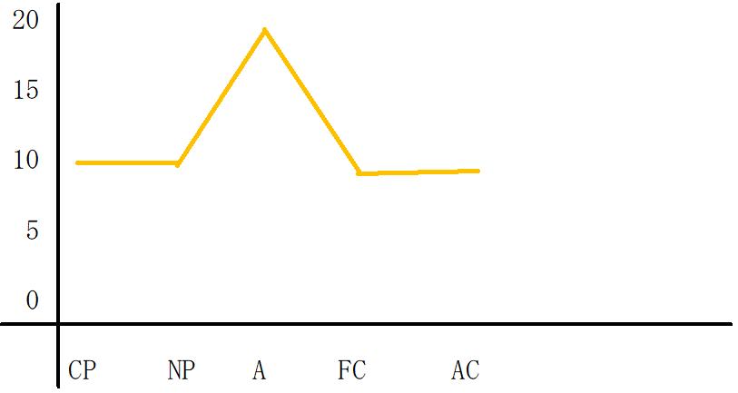 A優位型のグラフ