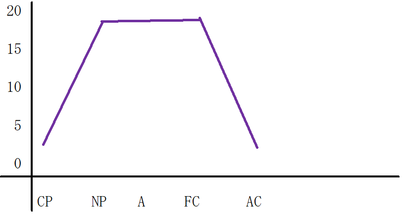 台形型のグラフ