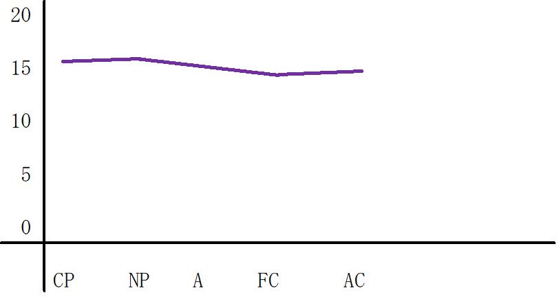 平坦型のグラフ