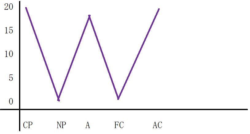 W型のグラフ