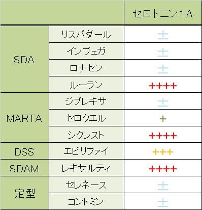 抗精神病薬のセロトニン1A受容体に対する作用の比較をしました。