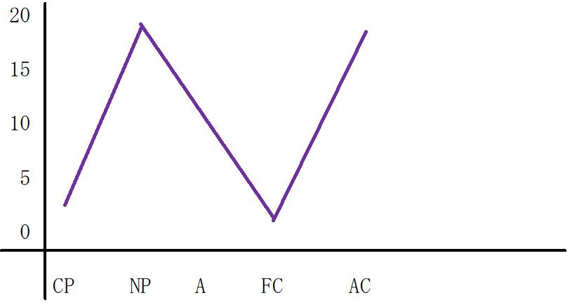 N型のグラフ