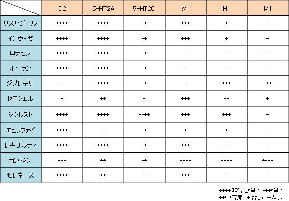 抗精神病薬の作用プロファイルをまとめました。(Ki値での比較)