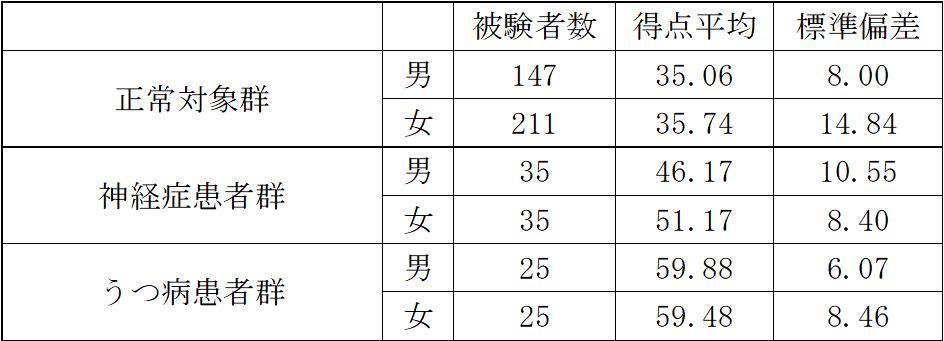 SDSの病気ごとの平均点の違いをまとめました。