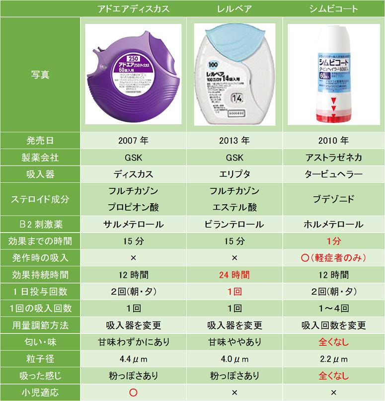 ステロイド合剤ドライパウダー式のお薬の特徴を比較し、一覧にしました。