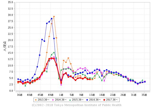 ノロウイルスの流行状況についてグラフにまとめました。