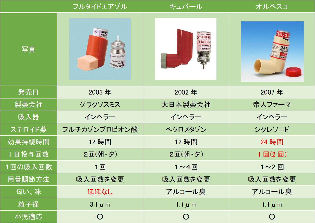 吸入ステロイド単剤のエアゾールについて、お薬の特徴を一覧にして比較しました。