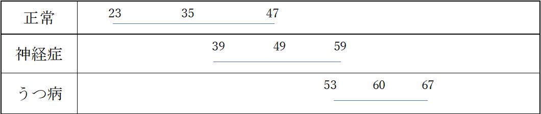 SDSの検査結果の違い