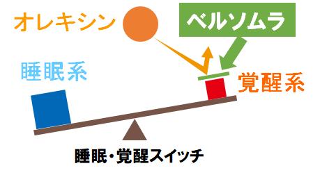 ベルソムラの作用機序について図にしました。