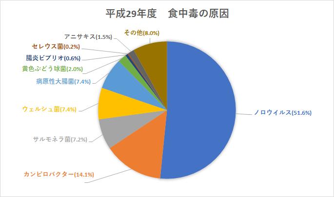 平成29年度の食中毒の原因について円グラフでまとめました。