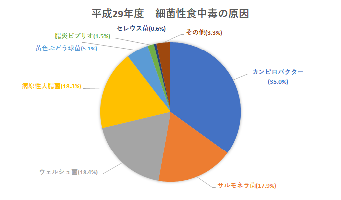 平成29年度の細菌性食中毒の割合を円グラフにしました。