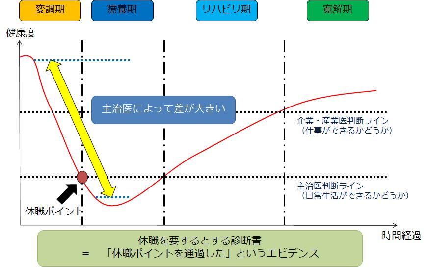 休職の診断書の意味をグラフにして説明します。