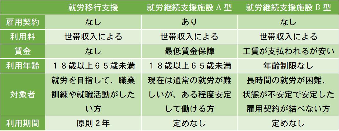 就労支援事業所と作業所の違いを表にしてまとめました。