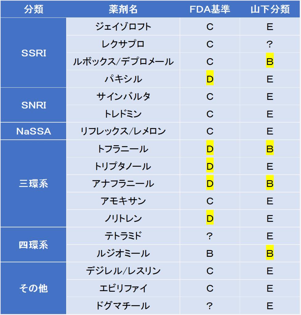 抗うつ剤の授乳への影響を、Hale分類と山下分類で比較しました。