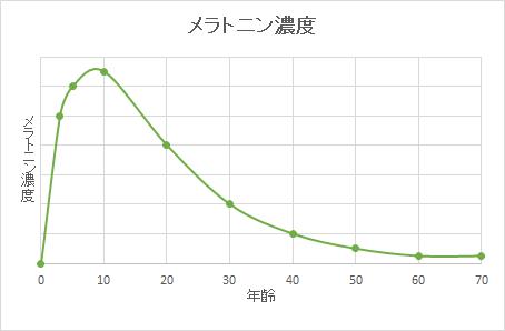 メラトニン濃度の加齢による変化