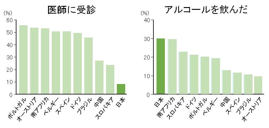 不眠の対処法として、日本人はお酒が多く、受診はあまりしません。