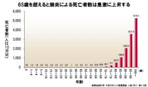 65歳以上での肺炎死亡率の上昇をグラフにしました。